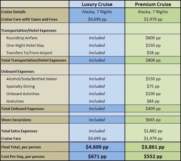 Value Comparison: Luxury vs Premium