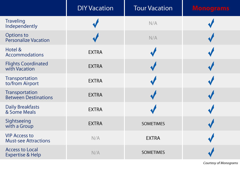 Value Comparison for Monograms Vacation Packages